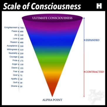 Levels of Consciousness – Love to Enlightdnment